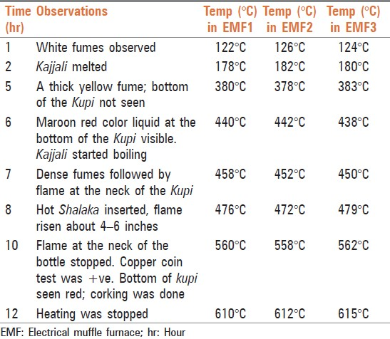 Table 5: Observations at specific time and temperature in three batches of EMF