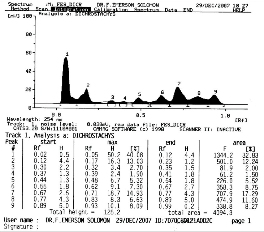 Figure 1: High performance thin layer chromatography profile of ethanolic extract of <i>Dichrostachys cinerea</i>