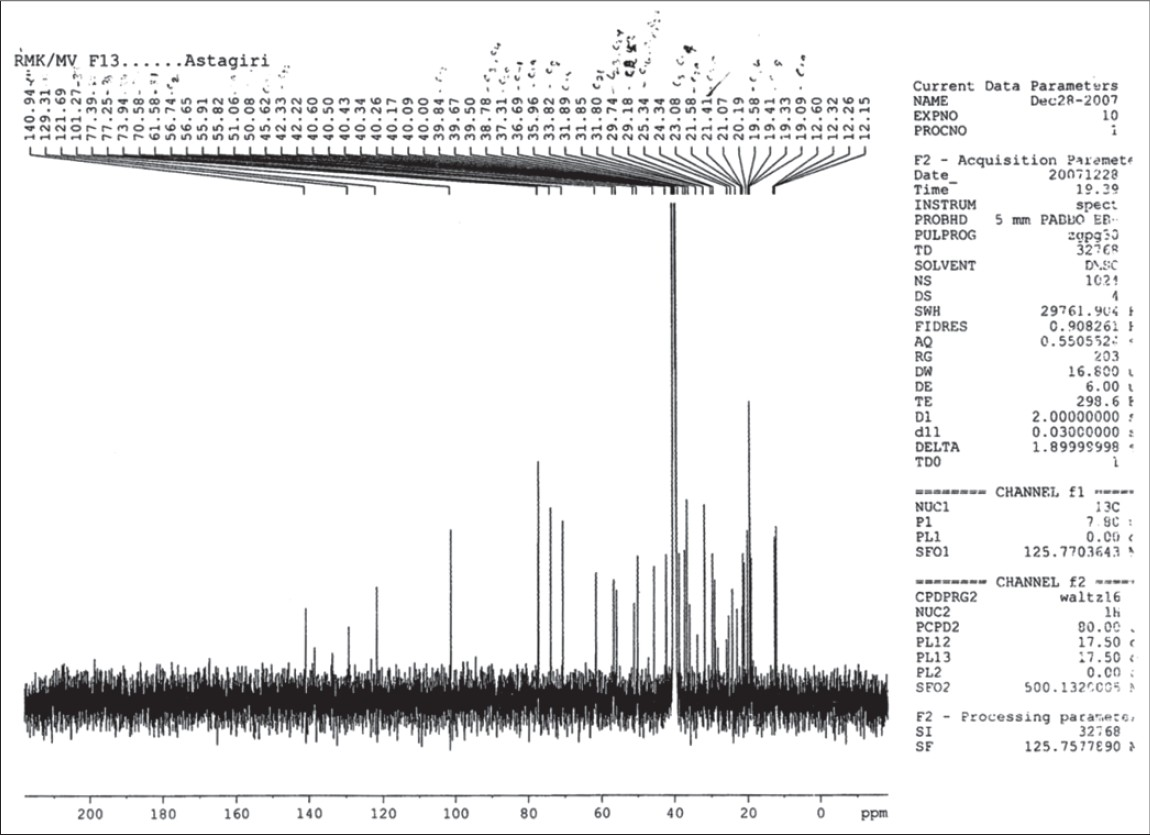 Figure 4: 13C-NMR spectra of isolated compound I