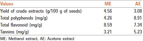 Table 1: Quantitative estimation of phytoconstituents in <i>Macrotyloma uniflorum</i> seed