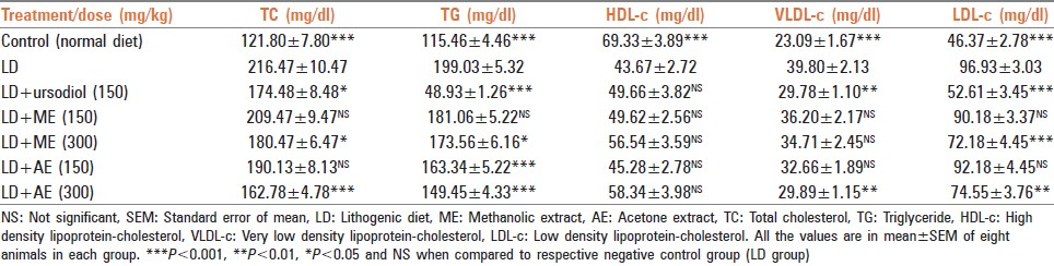 Table 3: Effect of <i>Macrotyloma uniflorum</i> extracts on serum lipid parameters of LD induced experimental lithogenesis on mice