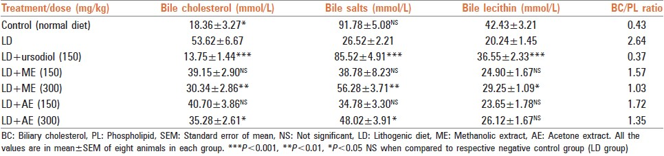 Table 6: Effect of <i>Macrotyloma uniflorum</i> extracts on biliary lipid profile of LD induced experimental lithogenesis in mice