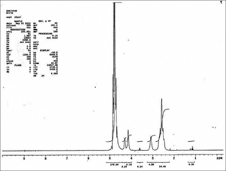 Figure 3: 1H nuclear magnetic resonance spectra of mucilage isolated from <i>Bryophyllum pinnatum</i>