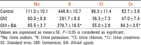 Table 2: Effect of BA on urine parameters in Wistar rats