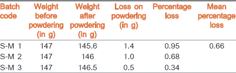 Table 1: Results of powdering procedure of <i>Śodhita Muktā</i>