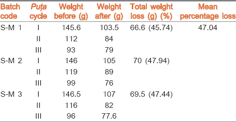Table 2: Variation in weight of <i>Muktā</i> during processing