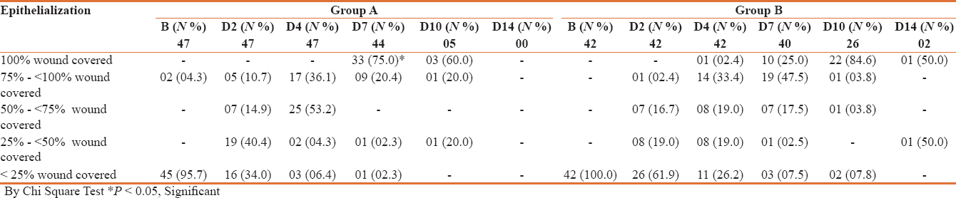 Table 11: Comparison of changes in proportion of cases with epithelialization between two groups