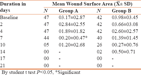Table 2: Comparison of mean wound surface area between two groups