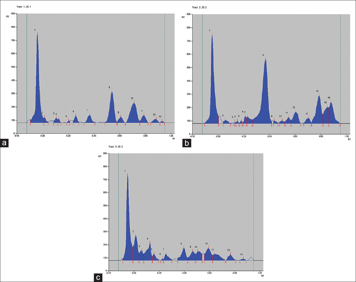 Figure 2: Chromatogram of methanol extract at 550 nm. (a) <i>Leucas stelligera</i>; (b) <i>Leucas eriostoma</i>; (c) <i>Leucas ciliata</i>