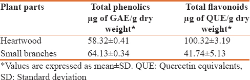 Table 6: Total phenolic and total flavonoid content of ethanolic extracts of heartwood and small branches of <i>Litsea chinensis</i>