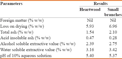 Table 1: Physicochemical parameters of heartwood and small branches of <i>Litsea chinensis</i>