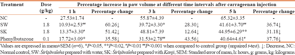 Table 2: Effect of Śirīṣāvaleha on carrageenan- induced paw edema in albino rats