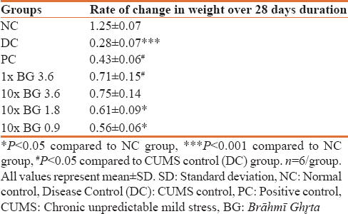 Table 1: Effect of chronic unpredictable mild stress and drug treatment on body weight (g) over a period of 28 days duration